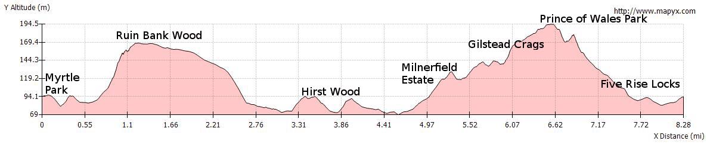 Elevation Profile - Bingley's Hidden Secrets Walk