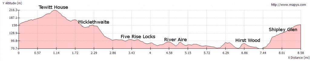 Profile of Bingley Loop - Welcome Way