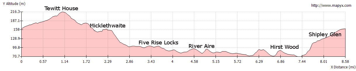 Elevation Profile of Bingley Loop - Welcome Way