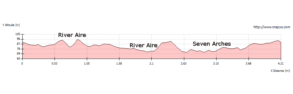 Elevation Profile of Between Two Waters and Seven Arches Aqueduct
