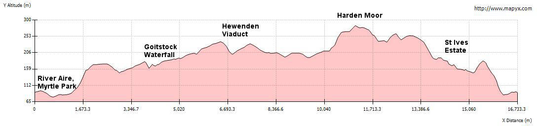 Elevation Profile - Ramble in Harden Valley