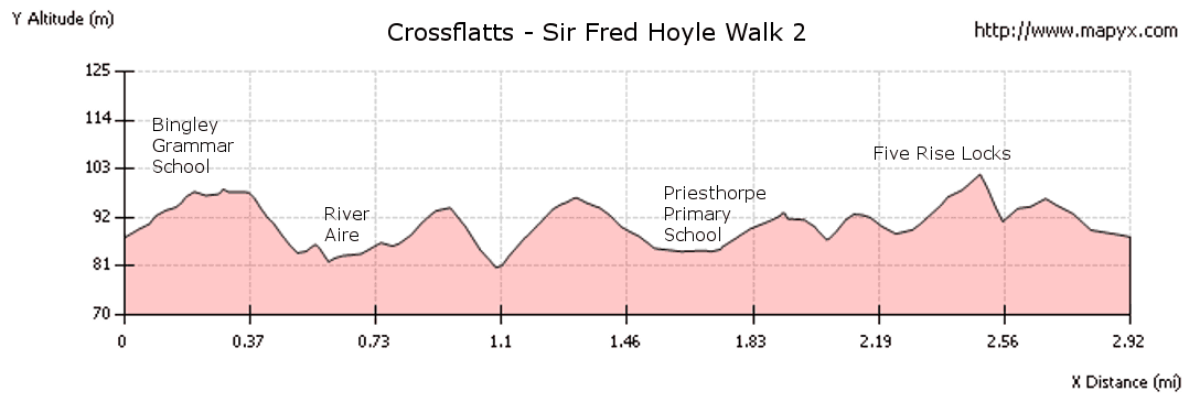 Elevation Profile - Crossflatts Sir Fred Hoyle Walk