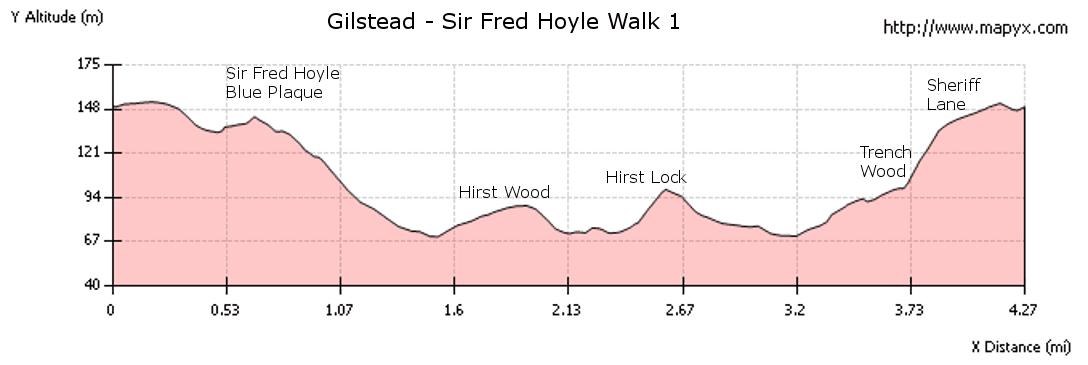 Elevation profile - Gilstead Sir Fred Hoyle Walk