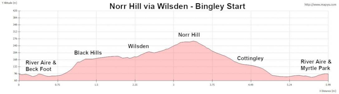 Elevation profile of self-guided walk Norr Hill via Wilsden